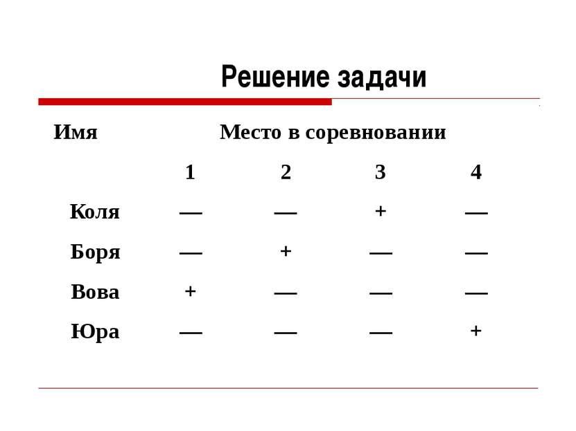 Решение задачи Имя Место в соревновании 1 2 3 4 Коля –– –– + –– Боря –– + –– ...