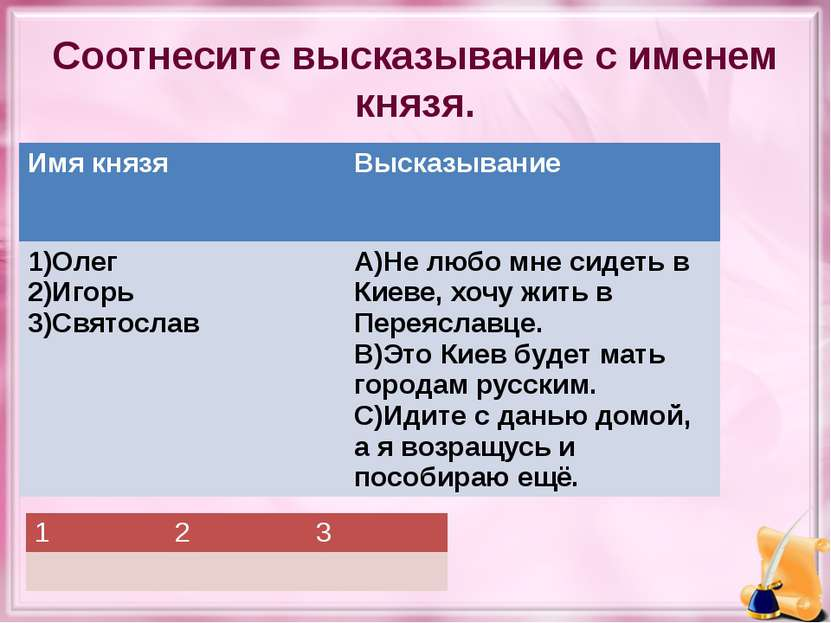 Соотнесите высказывание с именем князя. Имякнязя Высказывание 1)Олег 2)Игорь ...