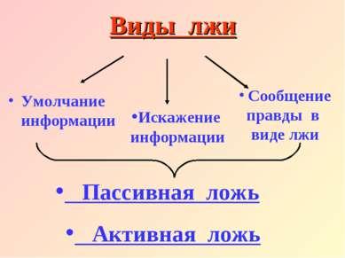 Виды лжи Умолчание информации Искажение информации Сообщение правды в виде лж...