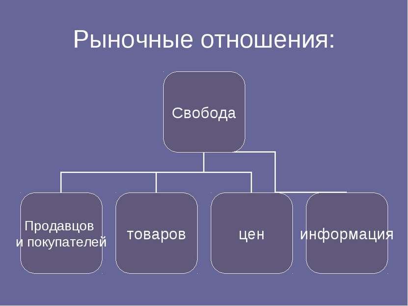 Рыночные отношения: