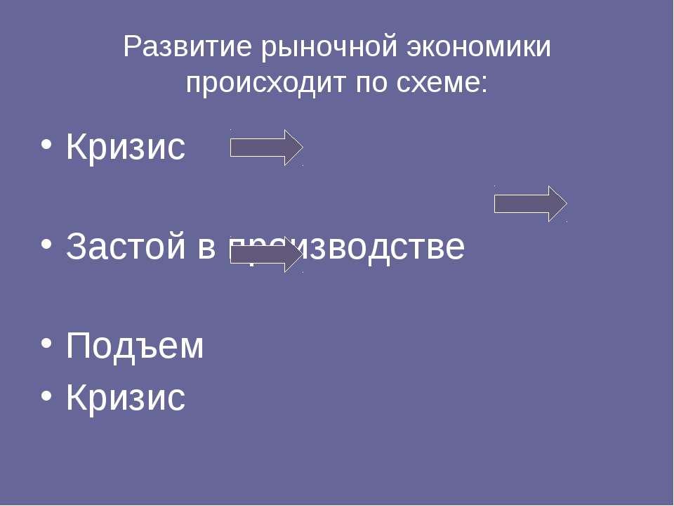 Развитие рыночной экономики происходит по схеме: Кризис Застой в производстве...