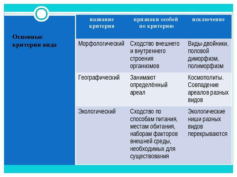 Основные критерии вида название критерия признаки особей по критерию исключен...