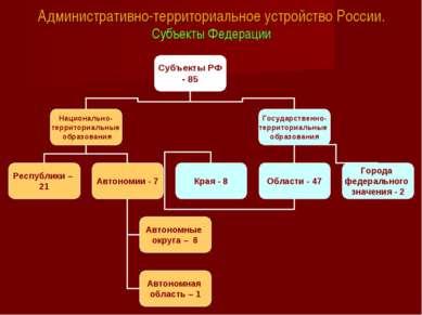 Административно-территориальное устройство России. Субъекты Федерации