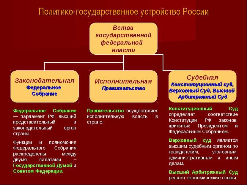 Политико-государственное устройство России Конституционный Суд определяет соо...