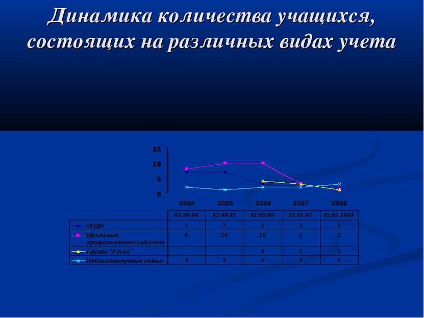 Динамика количества учащихся, состоящих на различных видах учета