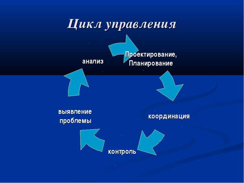 Цикл управления