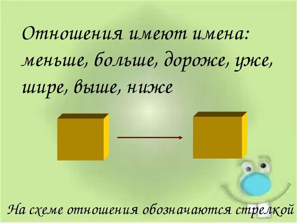 Отношения имеют имена: меньше, больше, дороже, уже, шире, выше, ниже На схеме...