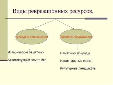 Виды рекреационных ресурсов. Культурно-исторические Природно-ландшафтные Исто...