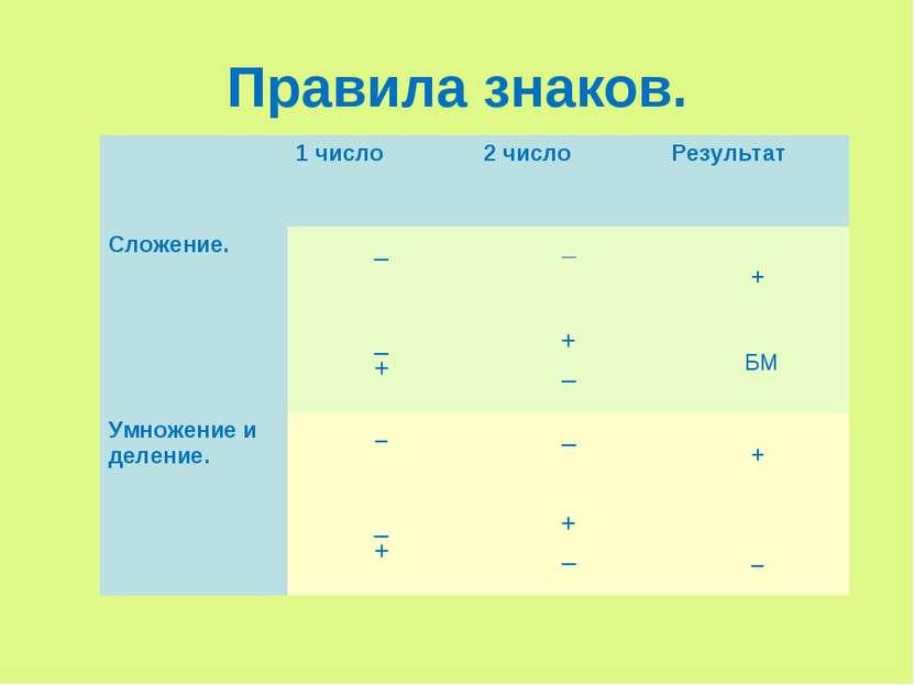 Правила знаков. + БМ + _ 1 число 2 число Результат Сложение. _ _ _ + + _ Умно...