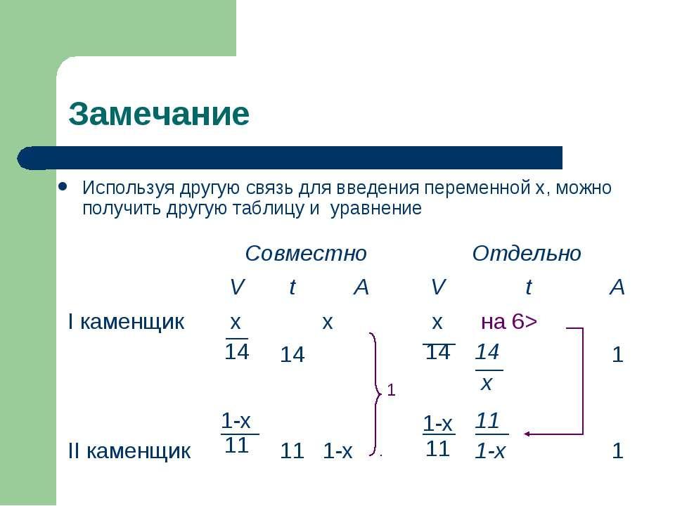 Замечание Используя другую связь для введения переменной х, можно получить др...