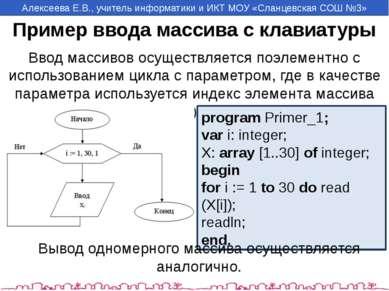 Пример ввода массива с клавиатуры Ввод массивов осуществляется поэлементно с ...