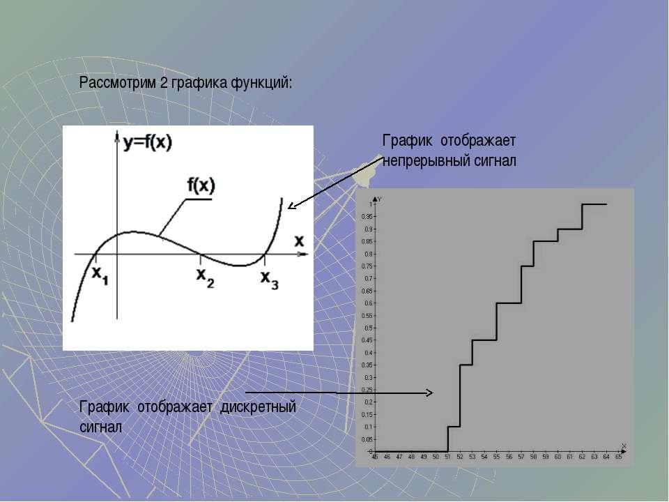 Рассмотрим 2 графика функций: График отображает непрерывный сигнал График ото...