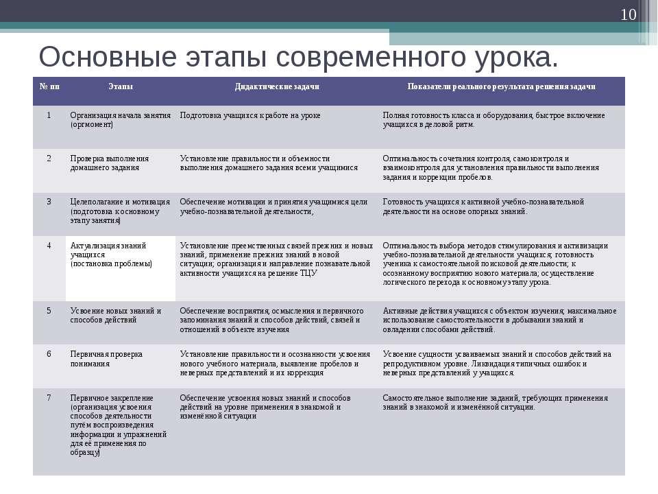 Основные этапы современного урока. * № пп Этапы Дидактические задачи Показате...