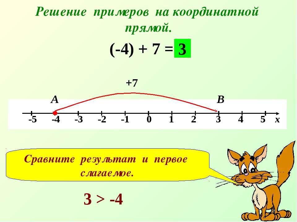 Решение примеров на координатной прямой. (-4) + 7 = +7 А В 3 Сравните результ...