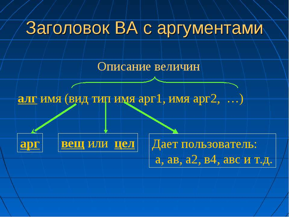 Заголовок ВА с аргументами алг имя (вид тип имя арг1, имя арг2, …) Описание в...