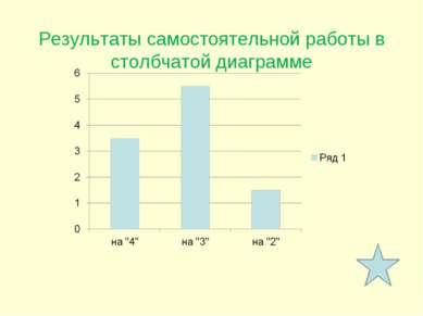 Результаты самостоятельной работы в столбчатой диаграмме