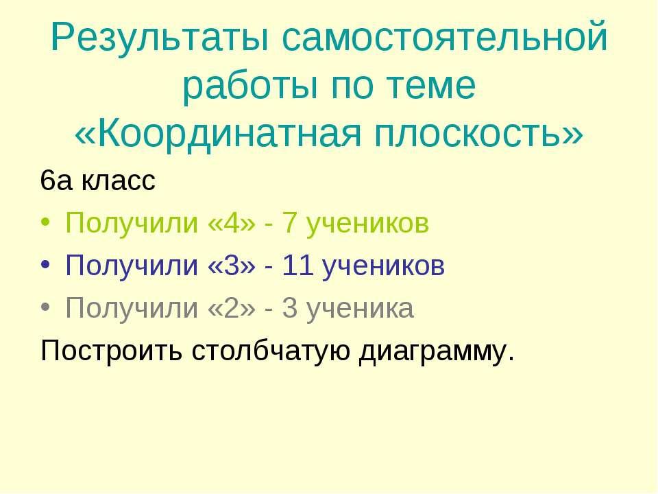 Результаты самостоятельной работы по теме «Координатная плоскость» 6а класс П...