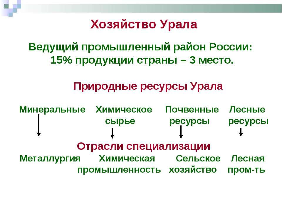 Хозяйство Урала Ведущий промышленный район России: 15% продукции страны – 3 м...