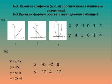 №1. Какой из графиков (а, б, в) соответствует табличным значениям? №2.Какая и...