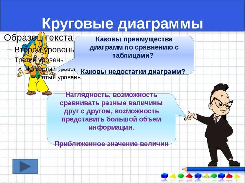 Круговые диаграммы Каковы преимущества диаграмм по сравнению с таблицами? Как...