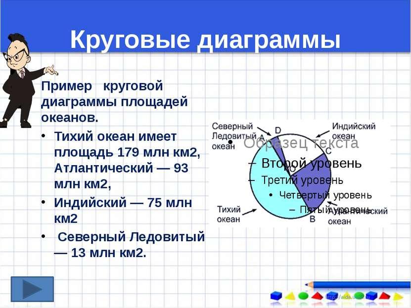 Круговые диаграммы Пример круговой диаграммы площадей океанов. Тихий океан им...