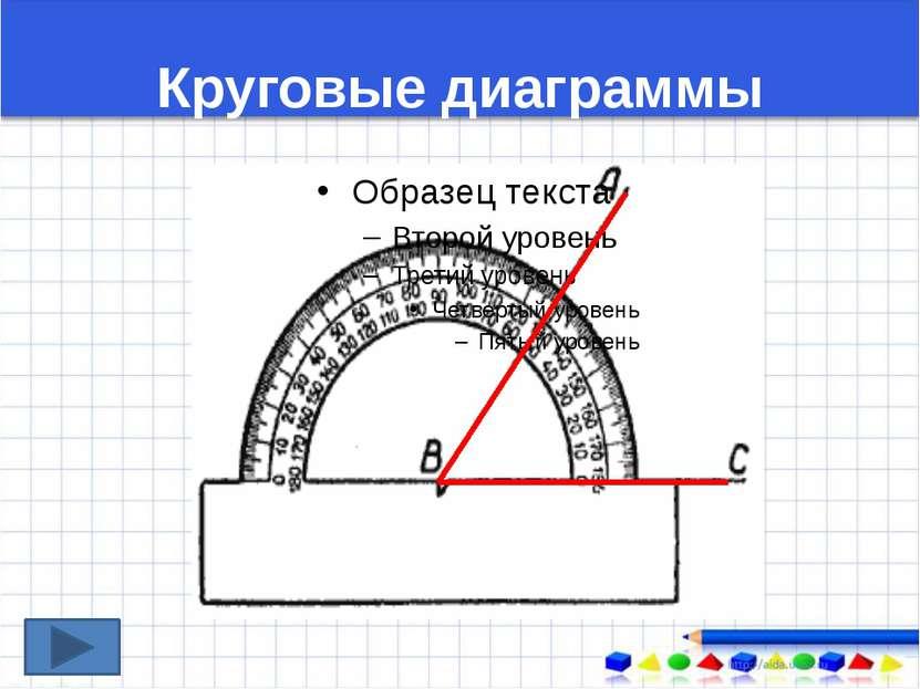 Круговые диаграммы Решим задачу: Земные угодья на Земле распределяются таким ...