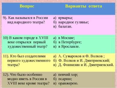 Вопрос Варианты ответа 9). Как назывался в России вид народного театра? а) яр...