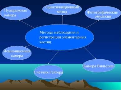 Методы наблюдения и регистрации элементарных частиц Счётчик Гейгера Камера Ви...