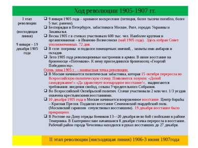 Ход революции 1905-1907 гг. Iэтап революции (восходящая линия) 9 января –19 д...