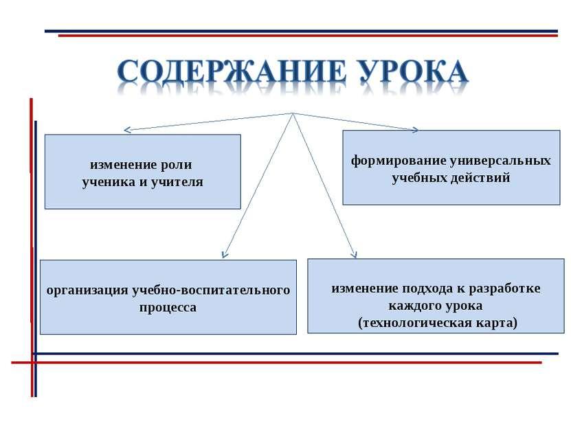 изменение роли ученика и учителя формирование универсальных учебных действий ...