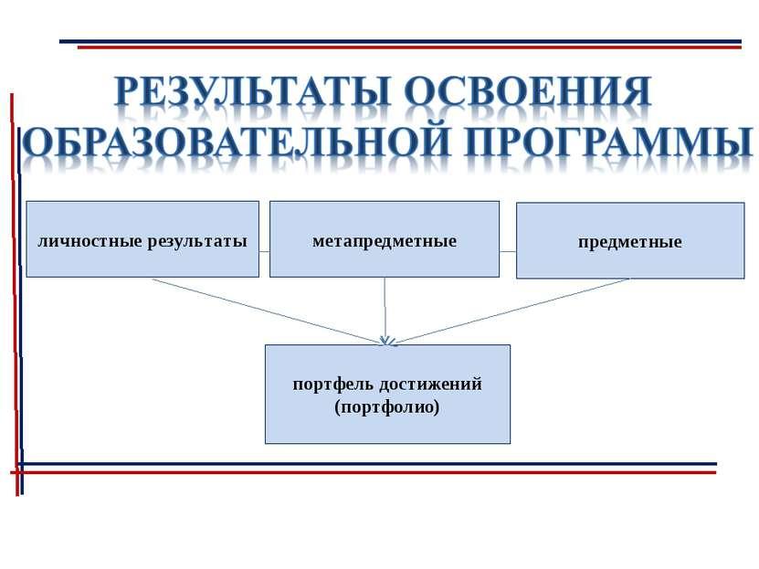 личностные результаты метапредметные предметные портфель достижений (портфолио)