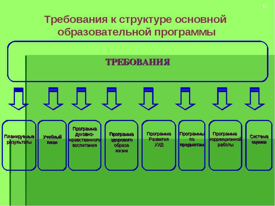 * Требования к структуре основной образовательной программы ТРЕБОВАНИЯ Планир...