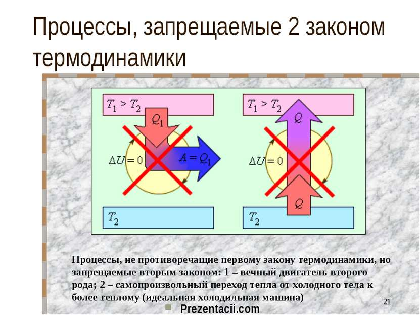 Процессы, запрещаемые 2 законом термодинамики Процессы, не противоречащие пер...