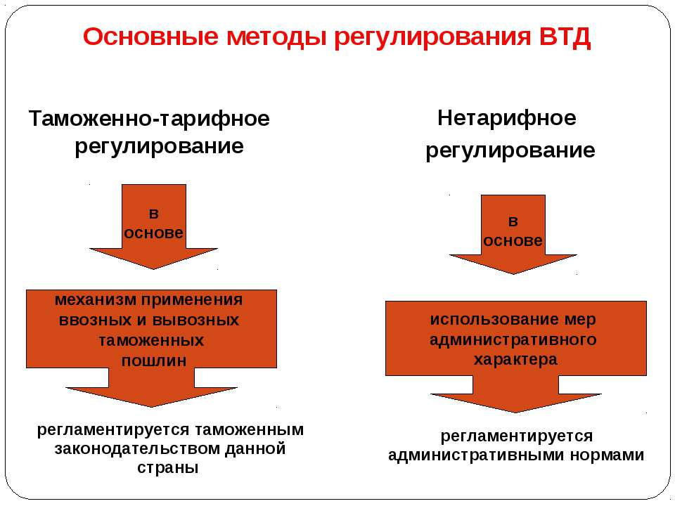 Основные методы регулирования ВТД Таможенно-тарифное регулирование Нетарифное...