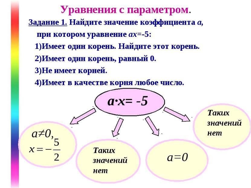 Уравнения с параметром. Задание 1. Найдите значение коэффициента а, при котор...