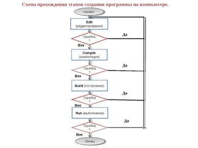 Схема прохождения этапов создания программы на компьютере. начало Edit (редак...
