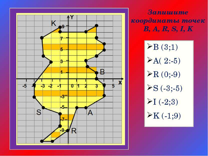 Запишите координаты точек B, A, R, S, I, K B (3;1) A( 2:-5) R (0;-9) S (-3;-5...