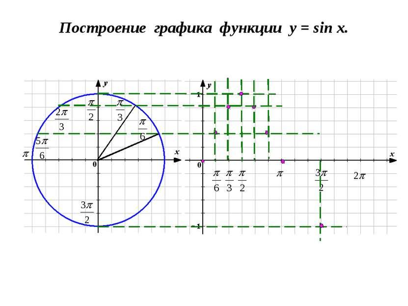 Построение графика функции y = sin x.