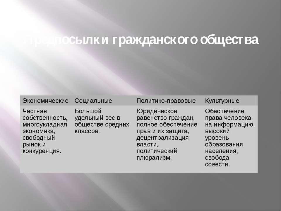 Предпосылки гражданского общества Экономические Социальные Политико-правовые ...