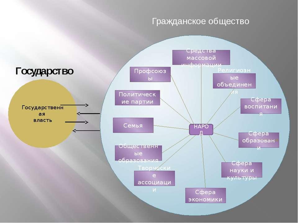 Государственная власть НАРОД Творческие ассоциации Религиозные объединения Сф...