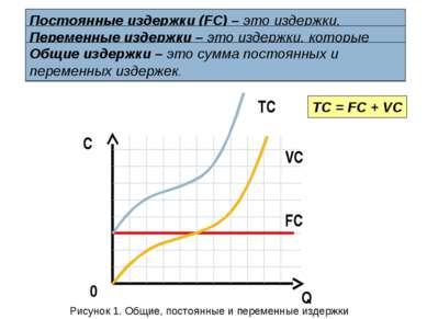 Q C 0 FC VC TC TC = FC + VC Постоянные издержки (FC) – это издержки, которые ...