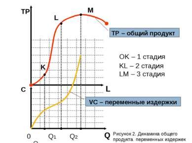 L TР С 0 Q1 Q2 Q3 K L M OK – 1 стадия KL – 2 стадия LM – 3 стадия TP – общий ...