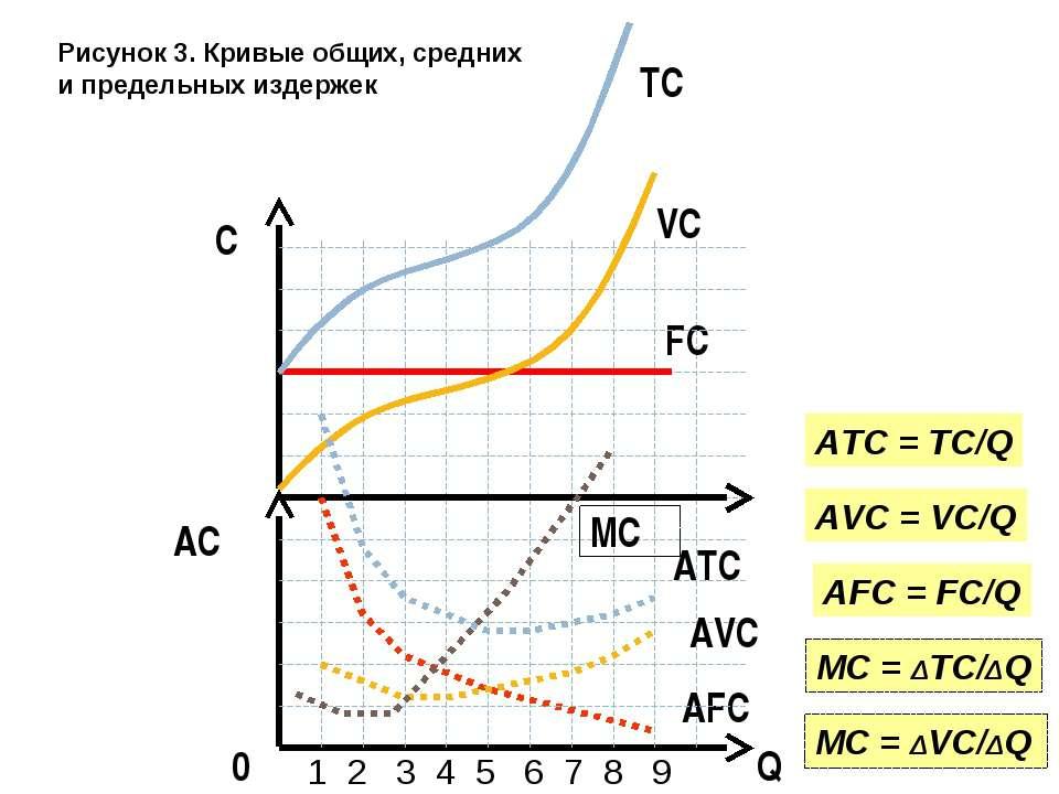 Q AC 0 FC 1 2 3 4 5 6 7 8 9 C AFC AFC = FC/Q VC AVC AVC = VC/Q ATC ATC = TC/Q...