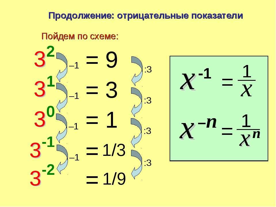 Продолжение: отрицательные показатели = 9 = 3 = 1 Пойдем по схеме: –1 :3 –1 :...