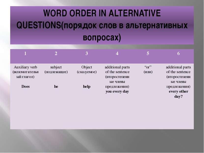 WORD ORDER IN ALTERNATIVE QUESTIONS(порядок слов в альтернативных вопросах) 1...