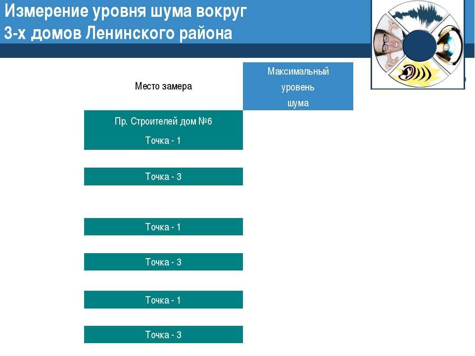 Измерение уровня шума вокруг 3-х домов Ленинского района Company Logo