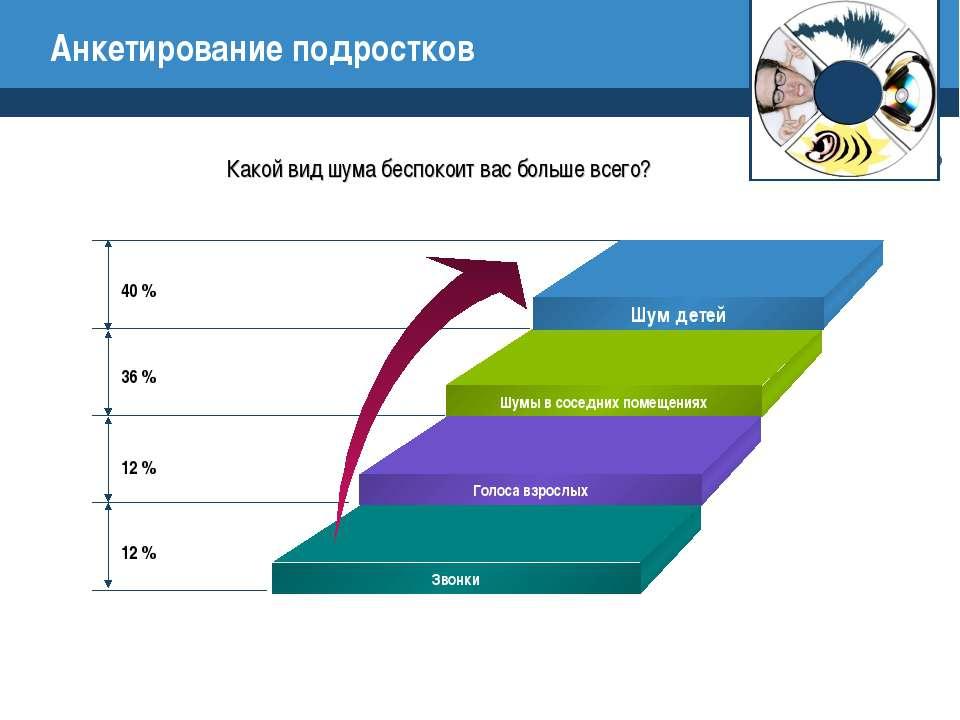 Анкетирование подростков 40 % 36 % 12 % 12 % Какой вид шума беспокоит вас бол...