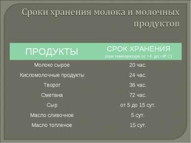ПРОДУКТЫ СРОК ХРАНЕНИЯ (при температуре от +4 до +8º С) Молоко сырое 20 час. ...