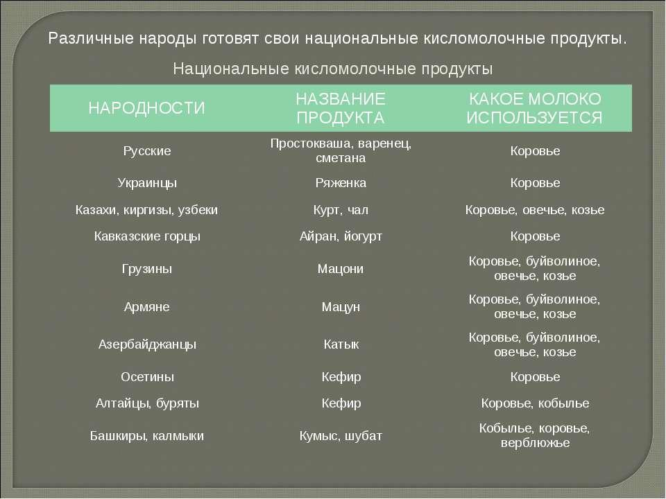 Национальные кисломолочные продукты Различные народы готовят свои национальны...