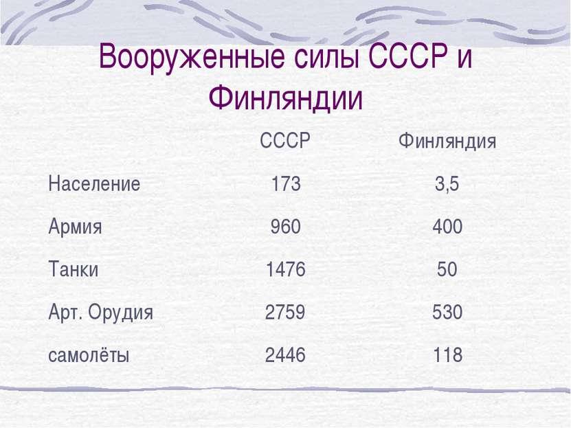 Вооруженные силы СССР и Финляндии СССР Финляндия Население 173 3,5 Армия 960 ...